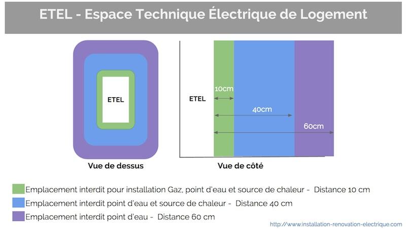 Etel tout savoir sur l 39 espace technique electrique du - Distance entre point d eau et prise electrique ...