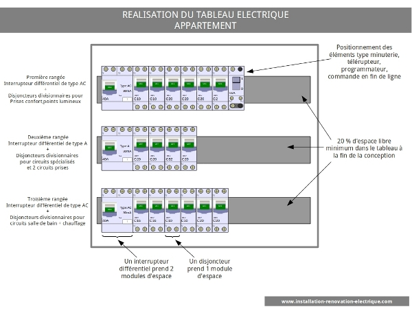 installation électrique tableau électrique de l'appartement norme NF C 15-100