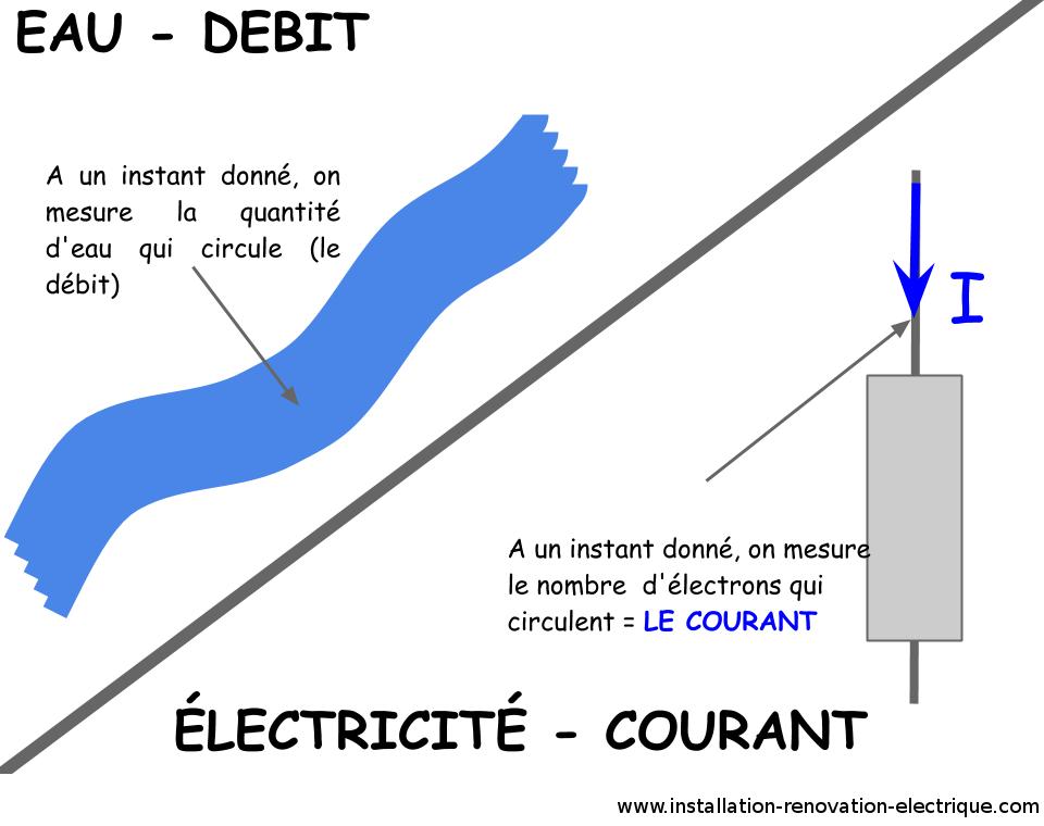 théorie courant électrique