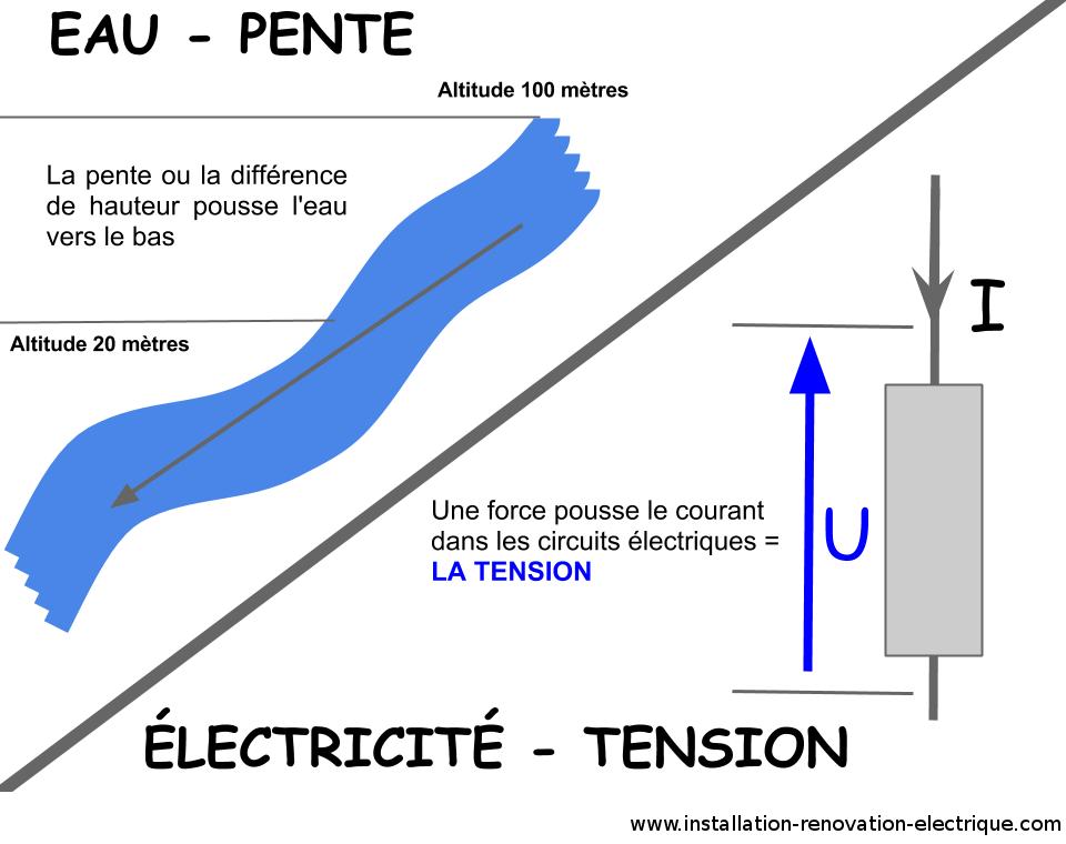 théorie en électricité tension électrique