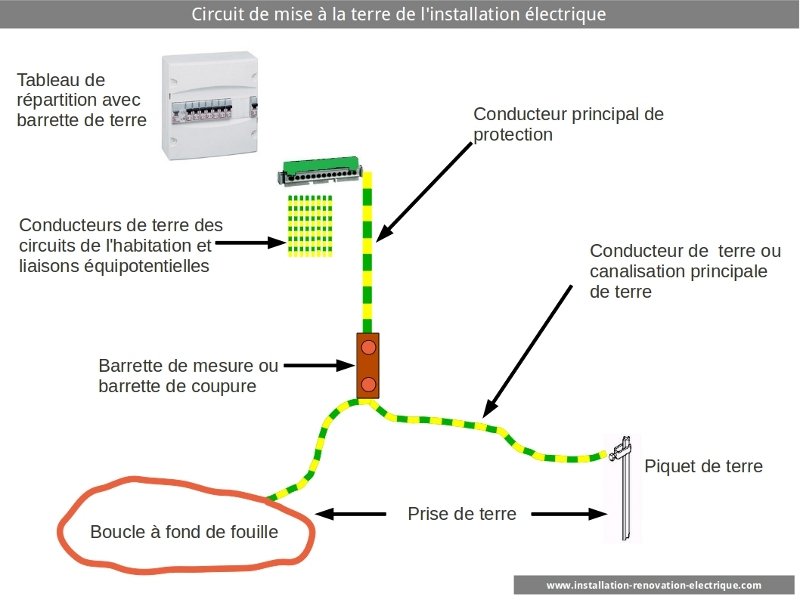 La Section Du Cable De Terre