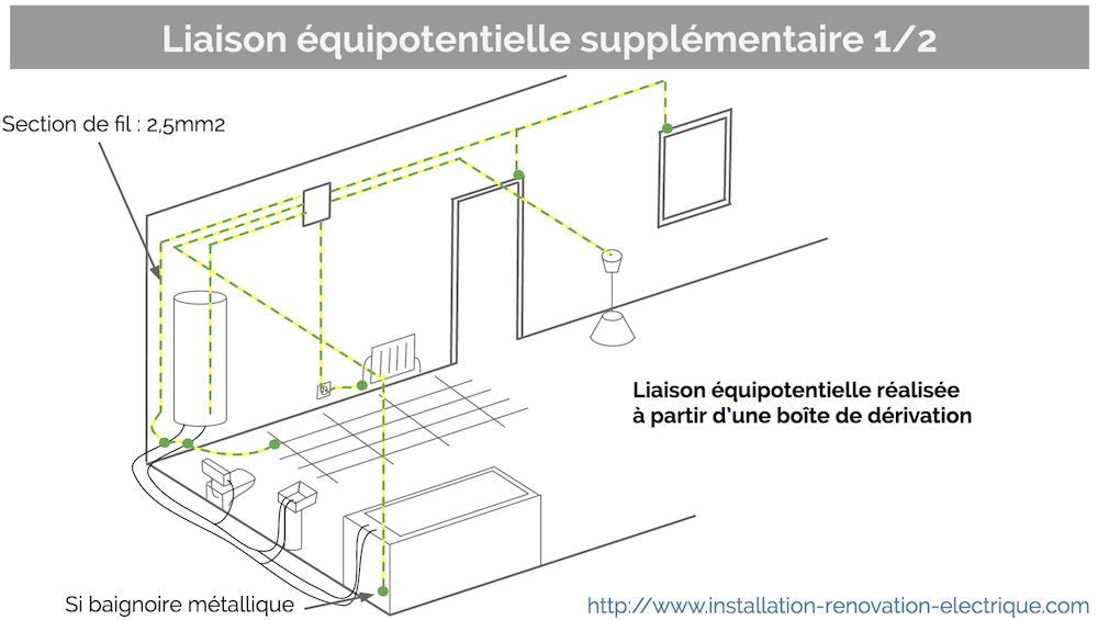 Zoom sur la liaison quipotentielle suppl mentaire dans la - Liaison equipotentielle salle de bain ...