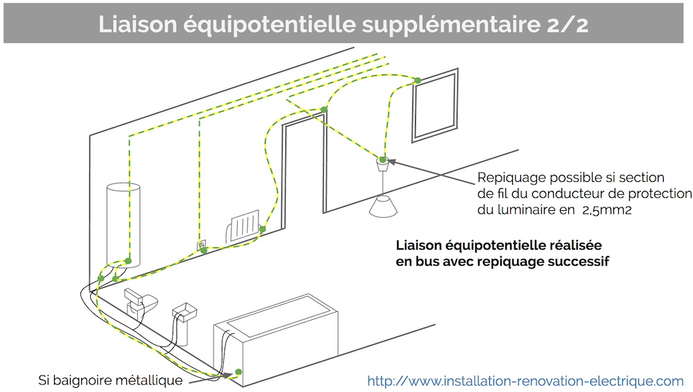Zoom sur la liaison quipotentielle suppl mentaire dans la for Norme electricite salle de bain