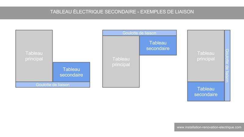 installation-renovation-electrique.com/images/liaison-tableau-electrique-secondaire.png