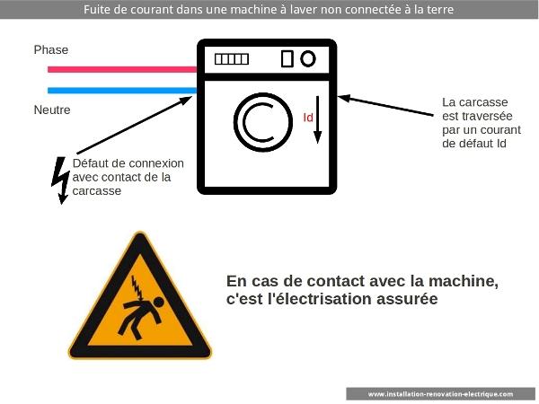 défaut dans une machine à laver