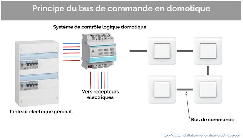 bus de commande et infrastructure de cablage filaire en domotique. Black Bedroom Furniture Sets. Home Design Ideas