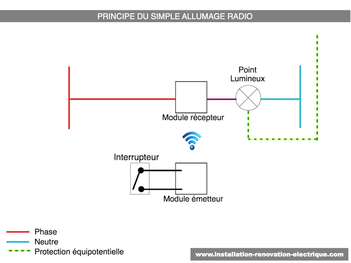 Principe du simple allumage radio