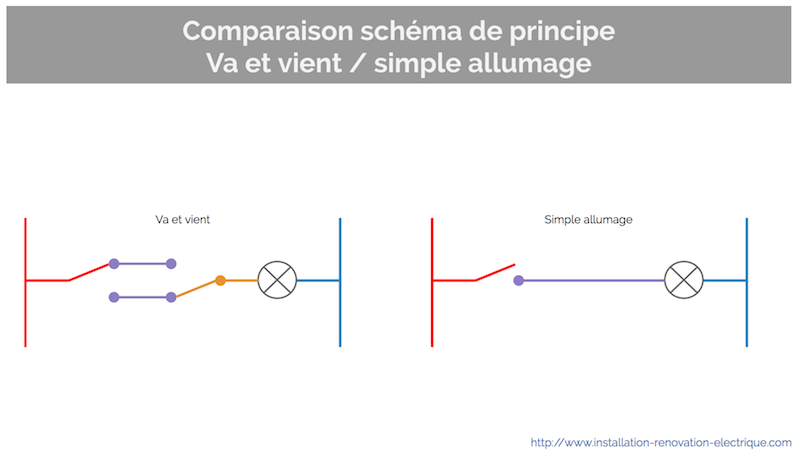 Va et vient en simple allumage la modification for Branchement interrupteur va et vient en simple