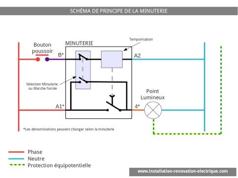 Le branchement électrique de la minuterie électrique
