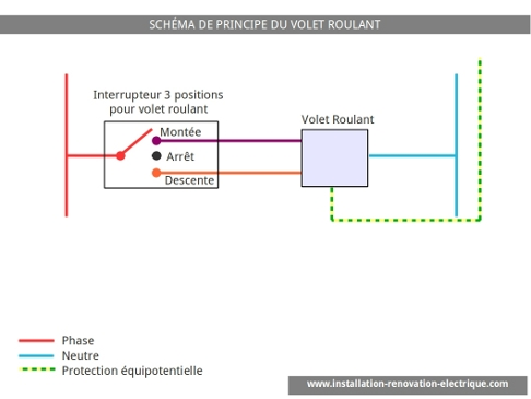 Le sch ma lectrique du volet roulant for Interrupteur vmc 3 positions leroy merlin