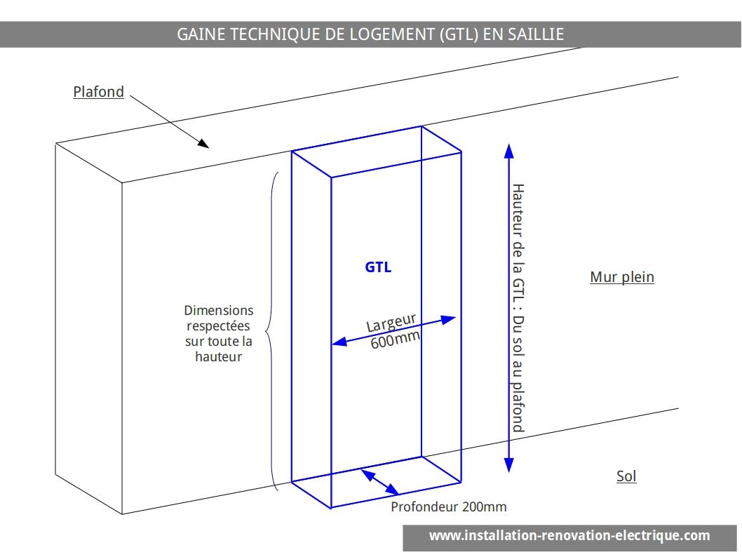 les choix pour construire sa gaine technique de logement gtl. Black Bedroom Furniture Sets. Home Design Ideas