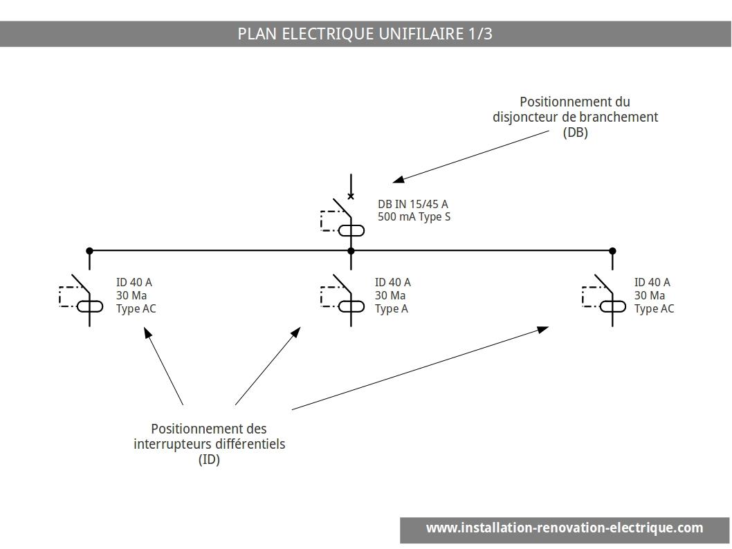 Le schéma unifilaire disjoncteur de branchement et interrupteurs différentiels