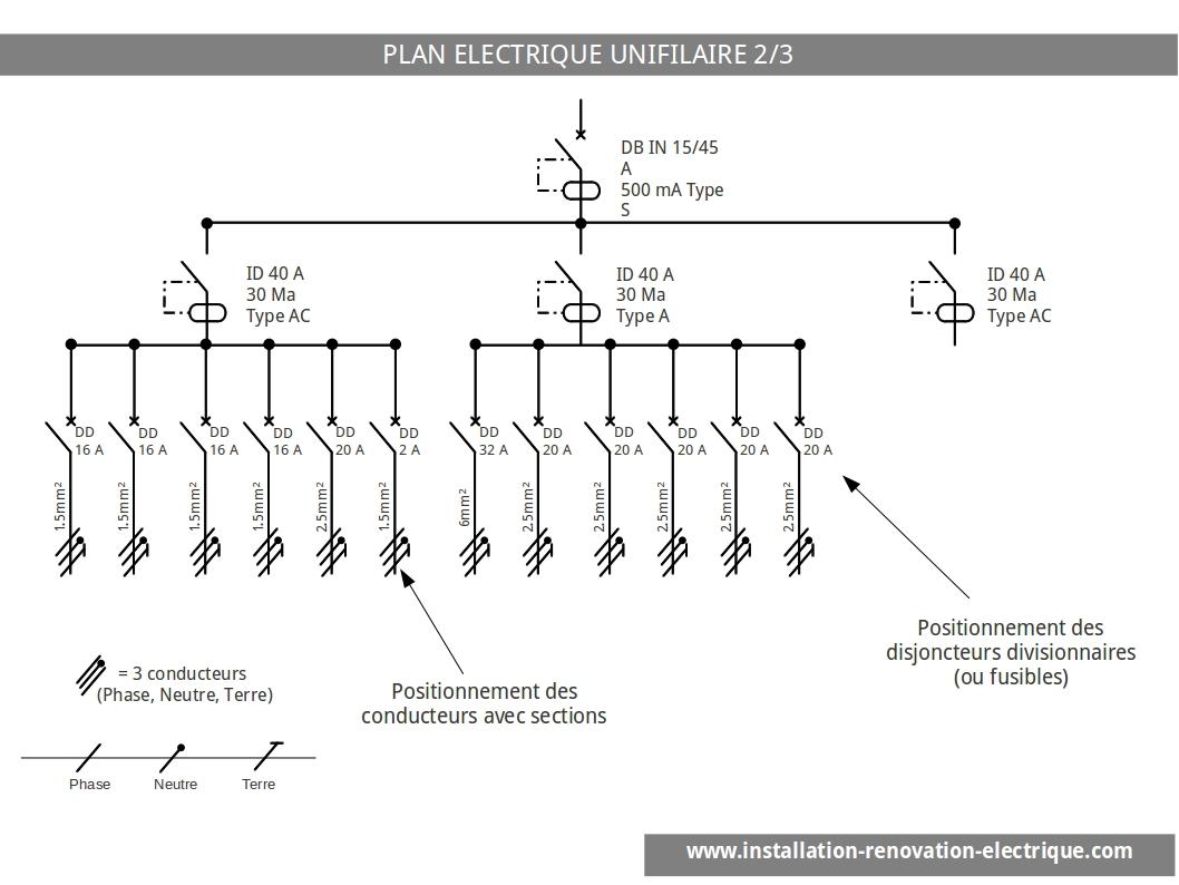Le schéma électrique unifilaire disjoncteur divisionnaire et fils conducteurs