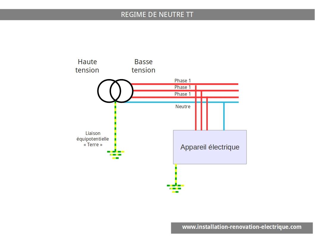 AGCP régime de neutre TT