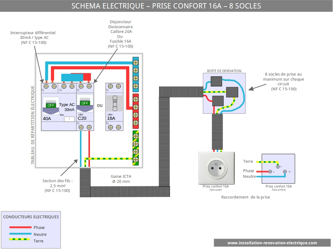 De la grange la maison en direct live d 39 andignac for Installer prise electrique exterieure