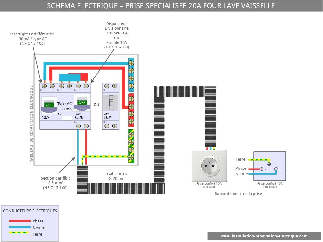 prise spécialisée 20A installation électrique