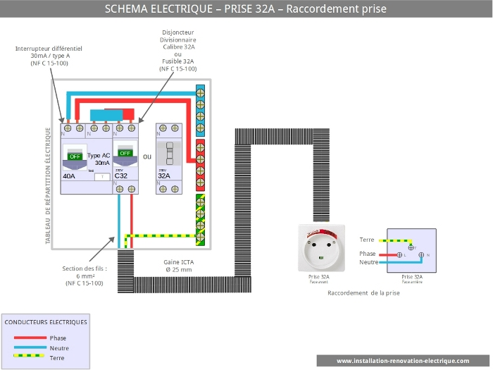 installation electrique de la prise 32A