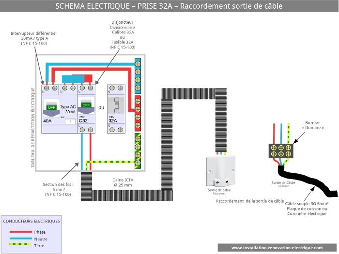 installation electrique prise 32A