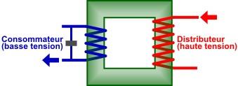 La transformation sur le réseau électrique