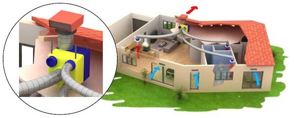ventilation m canique contr l e vmc 3 choix pour diff rentes utilisations. Black Bedroom Furniture Sets. Home Design Ideas