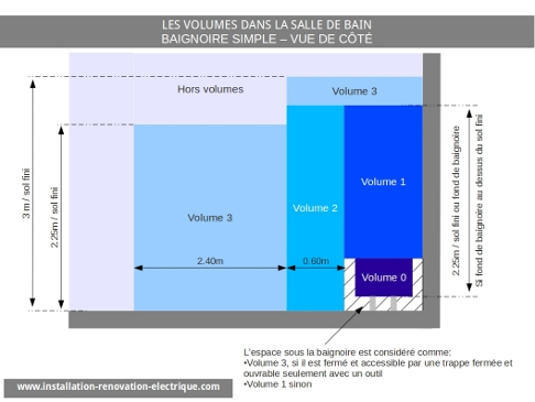 index of /images/volumes installation electrique salle de bain - Volume Electrique Salle De Bain