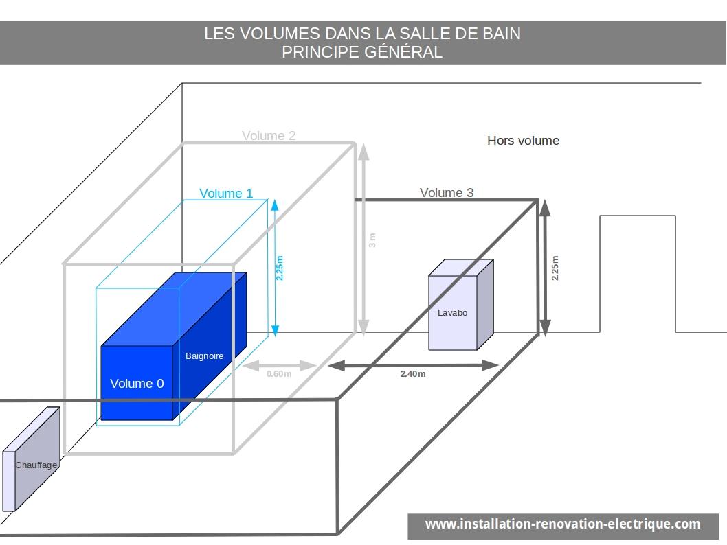 Installation lectrique nf c 15 100 et volumes de la salle - Tableau electrique dans salle de bain ...