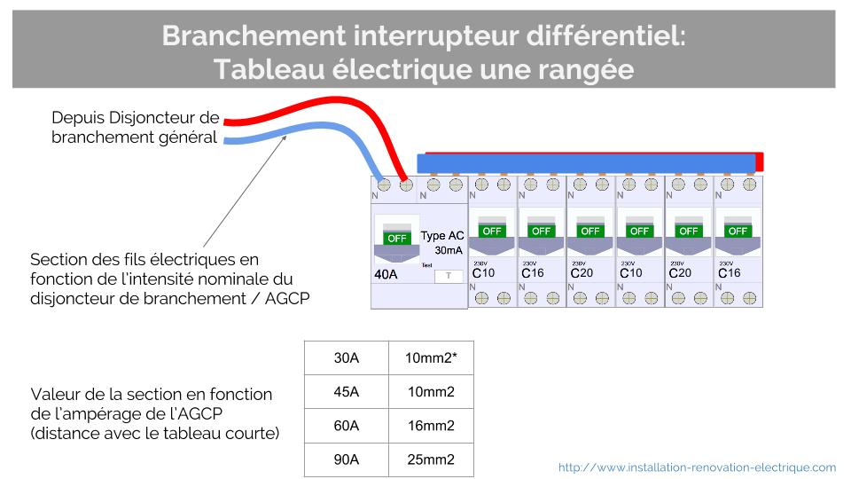 Branchement interrupteur differentiel tableau une rangee