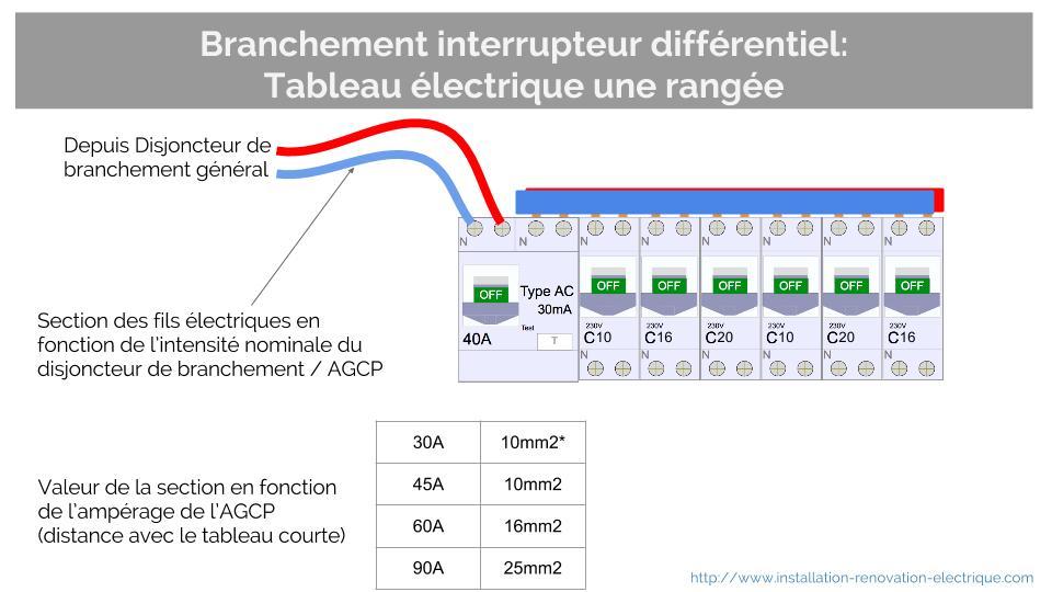 Branchement interrupteur differentiel tableau une rangee