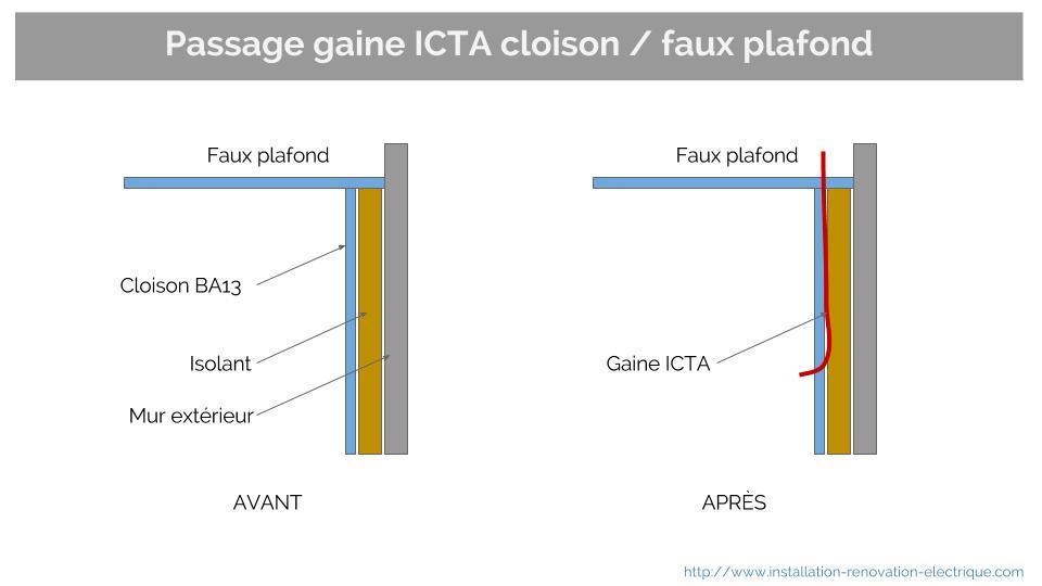 passage gaine ICTA faux plafond