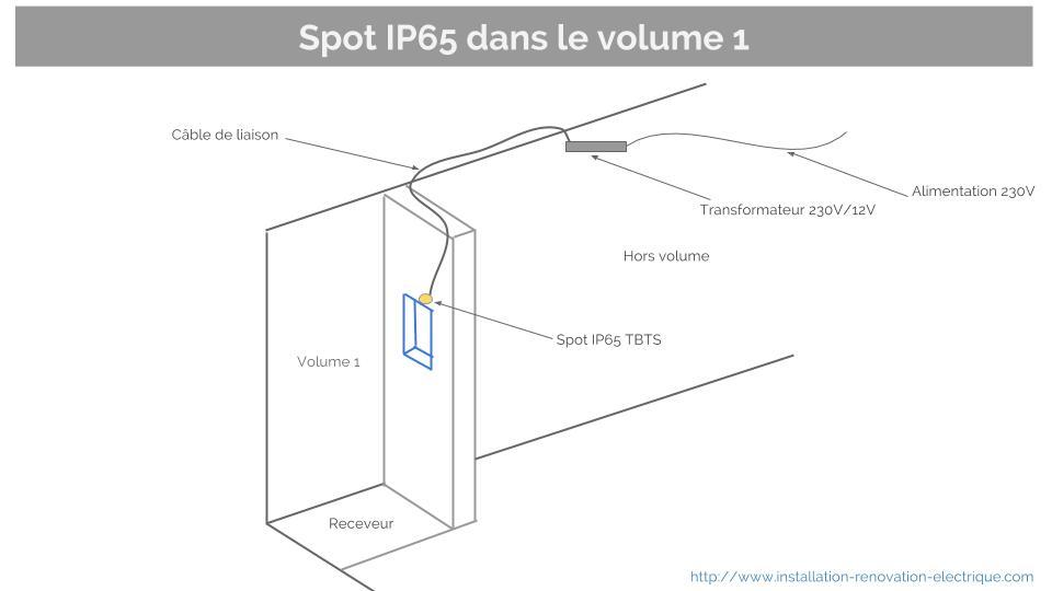 spot IP 65 volumes dans la salle de bain