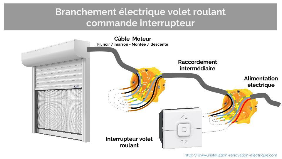 volet roulant alimentation electrique commande interrupteur