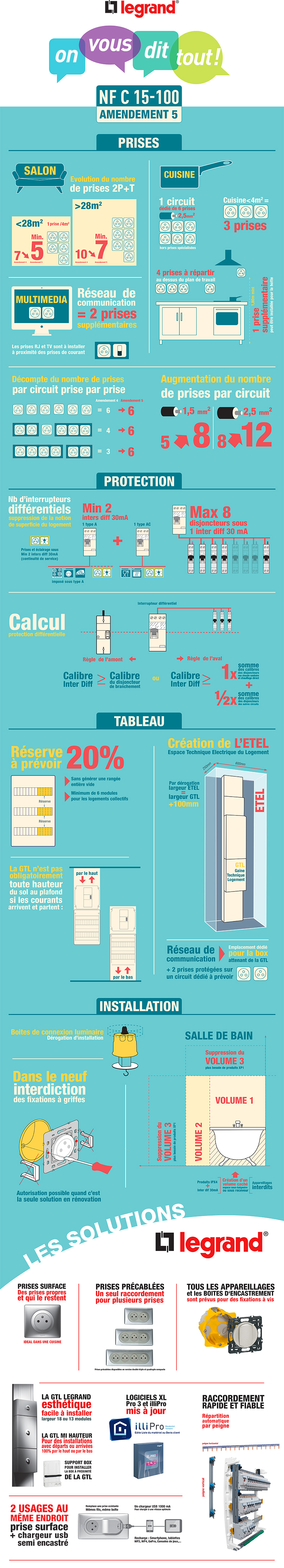 infographie legrand norme NFC 15 100