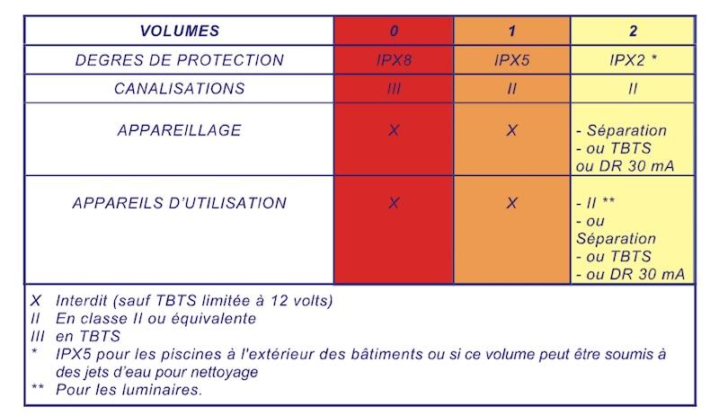 tableau protection IP piscine installation electrique