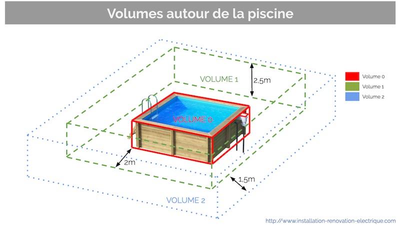 installation lectrique de la piscine protection clairages prises et accessoires. Black Bedroom Furniture Sets. Home Design Ideas