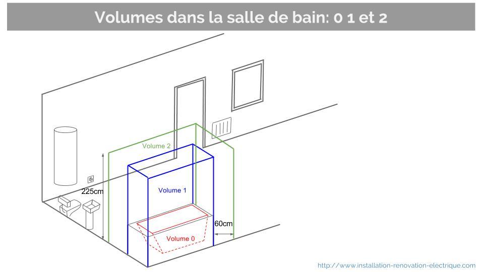 volumes salle de bain 0 1 2