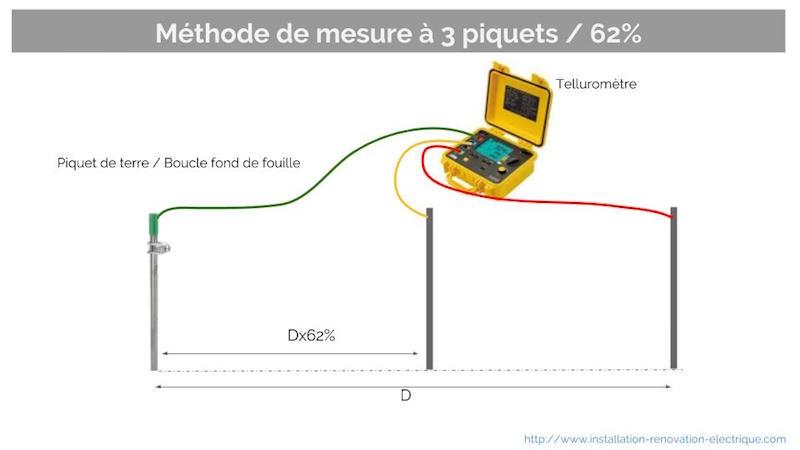 mesure de la terre d'une maison avec la méthode des 3 piquets 62