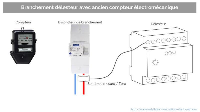 délesteur électrique tore branchement