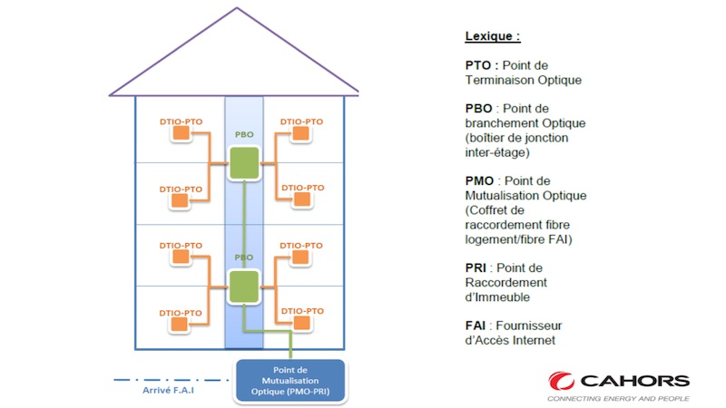 Formation ftth cahors retour d 39 exp rience for Architecture ftth