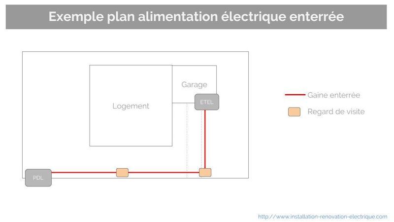 Alimentation électrique enterrée branchement type 2 ERDF