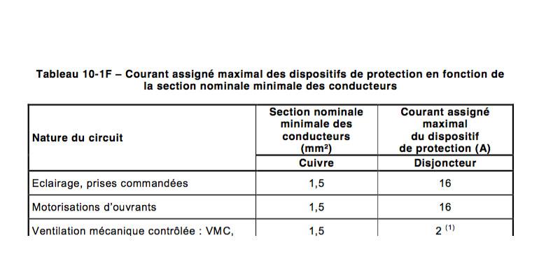 Circuit d'éclairage, norme NF C 15-100