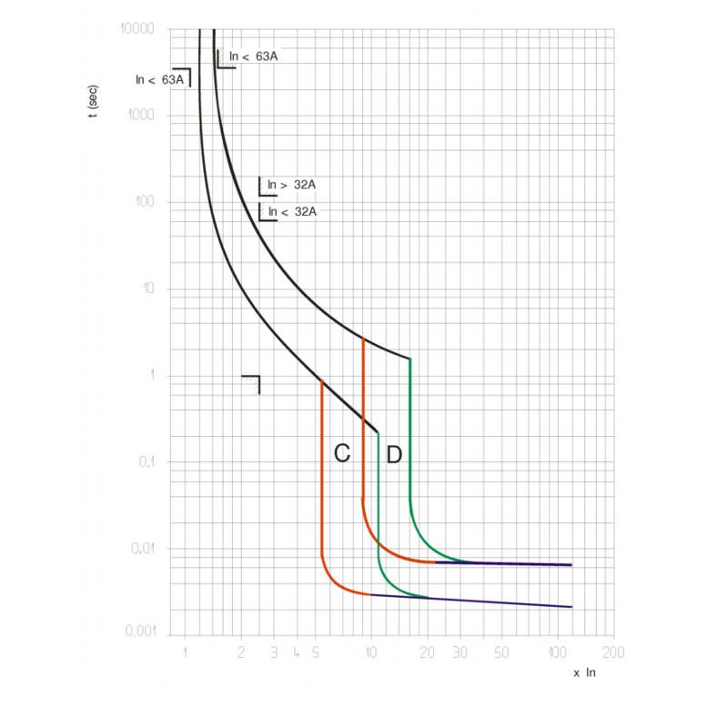 courbe de fonctionnement d'un disjoncteur électrique Legrand