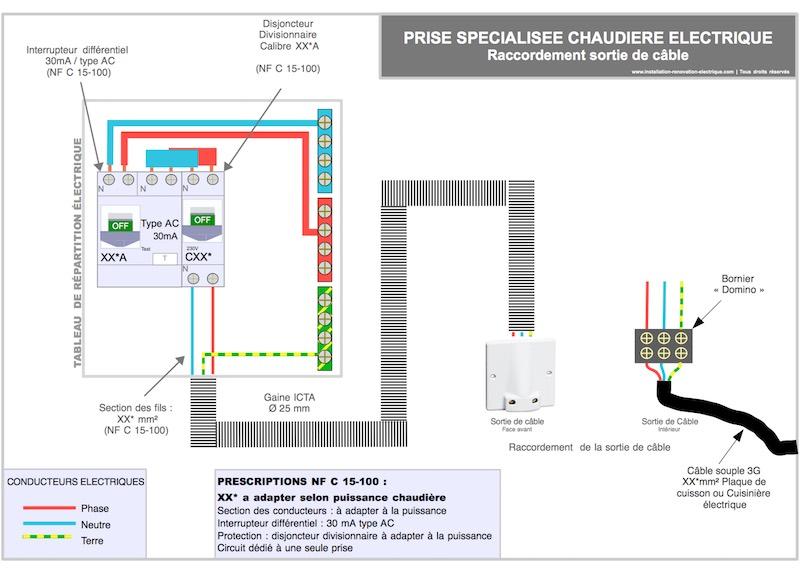 chaudière électrique, cablage et protection au niveau du tableau