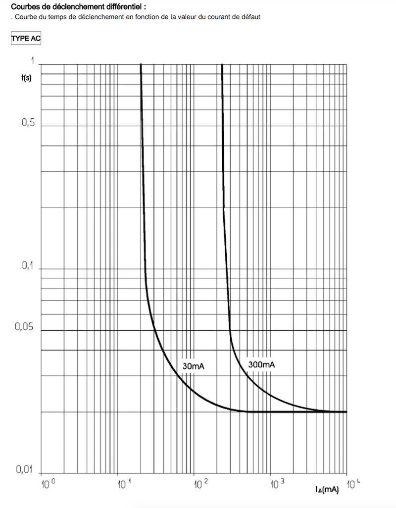 interprétation courbe déclenchement inter diff 30mA