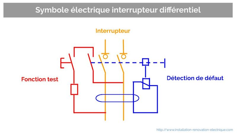 décompostion symbole électrique interrupteur différentiel