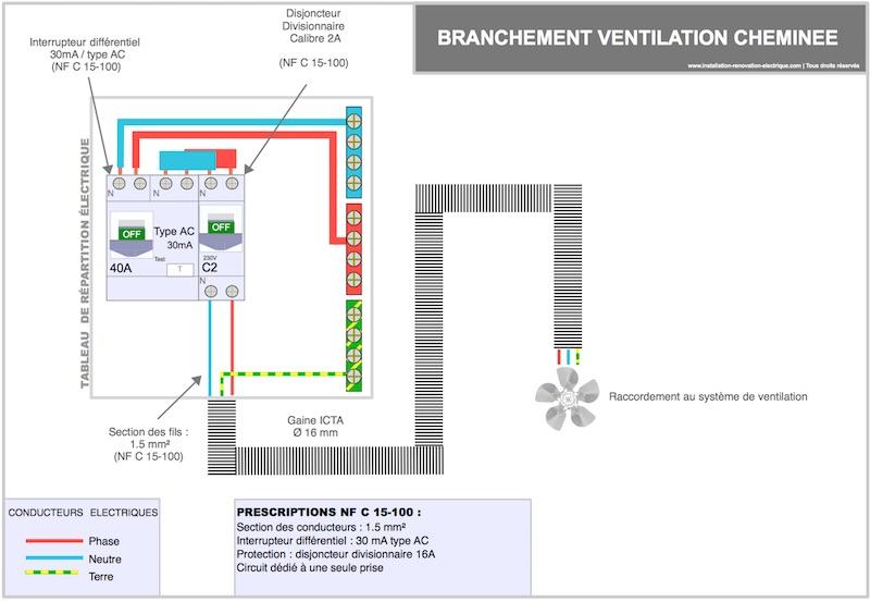 Branchement électrique de la ventilation de cheminée
