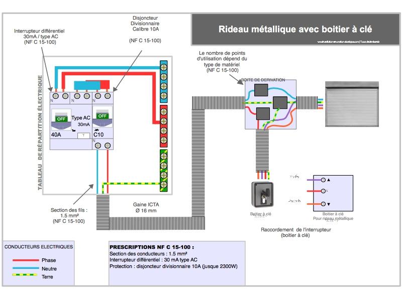 câblage électrique boitier à clé pour rideau métallique